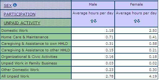 table displaying Average Hours per Day on Unpaid Activities for Men and Women