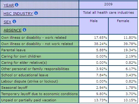 table displaying percentage of men and women for Reasons for Absence from Work, in all Health Care industries