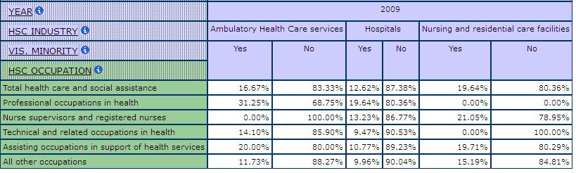 table displaying the percentage of Visible Minorities by health and social care Occupation and Sub- health and social care Industries