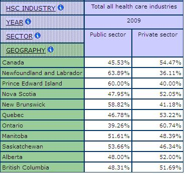 table displaying the share of Workers in the Public and Private Sectorby all Health Care industries for each Canadian province