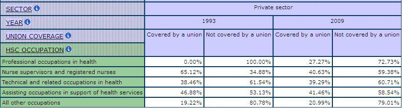 table displaying the percentage of Union Coverage, by Private Sector for health and social care Occupations, comparing 1993 and 2009