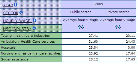 table displaying the average hourly wage of those employed in the Public and Private Sectors, by sub-health and social care industries