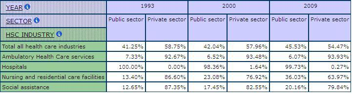 table displaying the percentage of the Public and Private Sector by Sub-health and social care Industries for 1993, 2000 and 2009