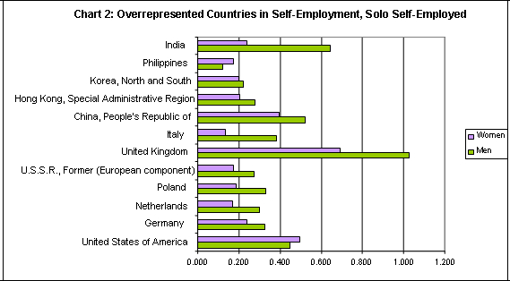 stacked bar graph showing the percentage of overrepresented countries of solo self-employed by men and women