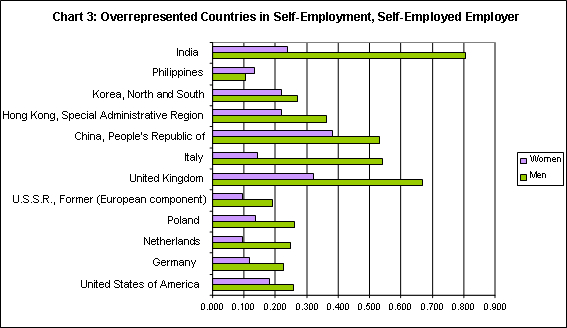 stacked bar graph showing the percentage of overrepresented countries of self-employed employers by men and women