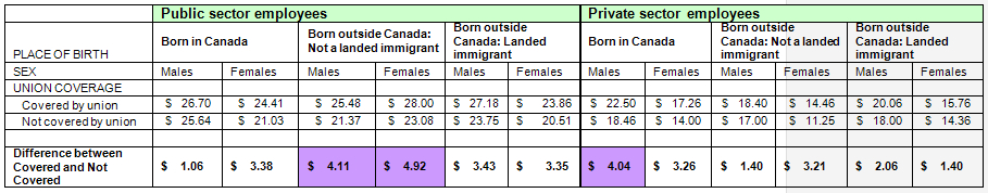 table displaying the hourly wage for public versus private sector employees by Union Advantage, sex and Immigrant Status