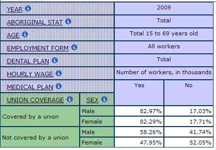 table displaying the percentage of workers with and without Medical Benefits by Union Coverage and Sex