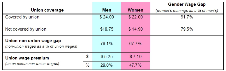 table displaying the median Hourly Wages and Wage Gaps by Sex and Union Coverage for All Occupations
