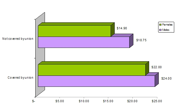 a bar graph displaying the Median Hourly Wages by Sex and Union Coverage, for All Occupations,