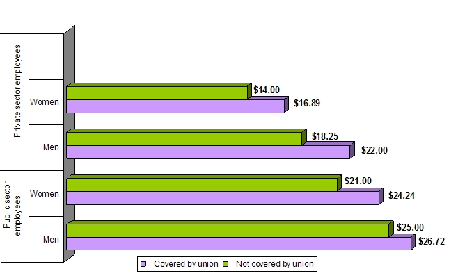 bar graph displaying the Median Hourly Wage by Union Status, and Sector for men and women