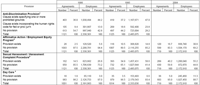 Charmant Table Displaying The Count And Percentage Of Selected Collective Agreement  Provisions