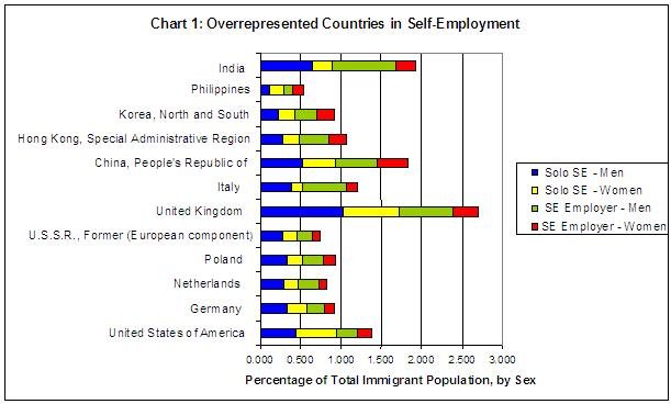 stacked bar graph showing the percentage of overrepresented countries in self-employment by men and women
