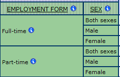 example of a basic statistical table in the database, employment form by sex