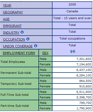 example of table output after nesting the dimension sex in between employment form and union coverage