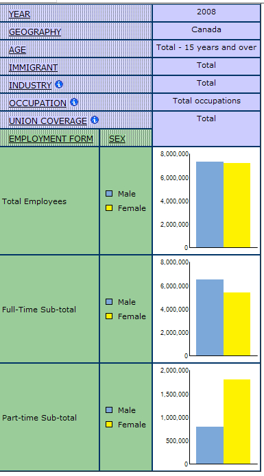 example of bar chartdisplaying employment form by sex by union coverage