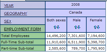 example of a multidimensional table in the databse listing year, geography, sex and employment form