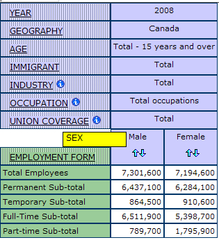 example of nesting the dimension sex in between employment form and union coverage