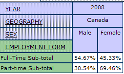 example of output table displaying the percentage of men and women by employment form