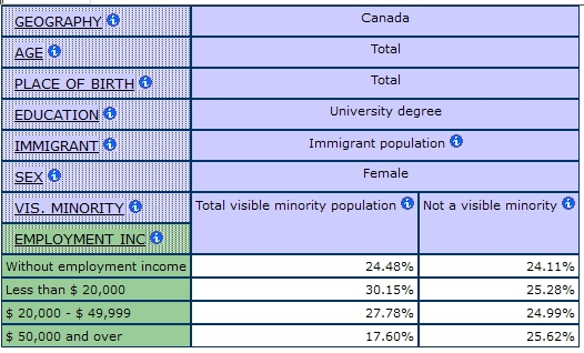 multidimensional table showing the percentage of Employment Income by Visible Minority Status for Immigrant Women with University Degrees