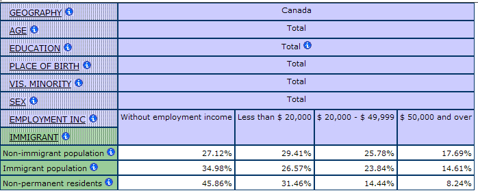 multidimensional table showing the percentage of people by Employment Income by Immigrant Status
