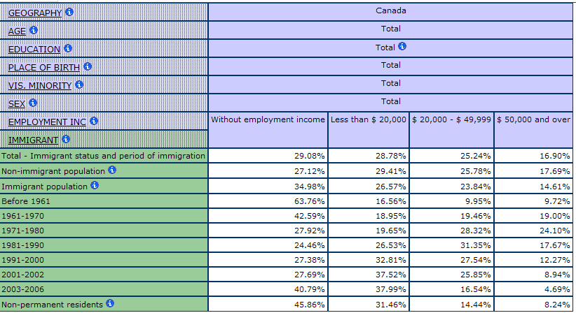 multidimensional table showing the percentage of people by Employment Income and by period of Immigration