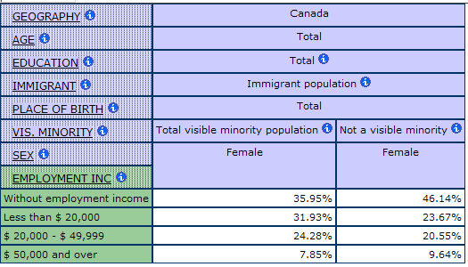 multidimensional tables displaying the percentage of immigrant women by Employment Income and Visible Minority Status