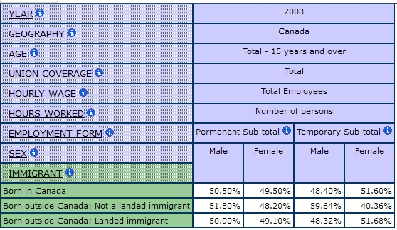 multidimensional table displaying the percentage of Permanent and Temporary Employment by Sex and Immigrant Status