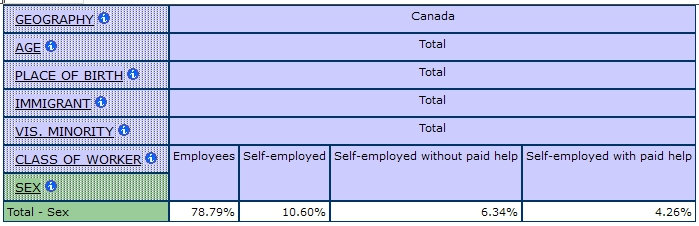 multidimensional table showing the Shares of Employees and Self-employed with and without Paid Help