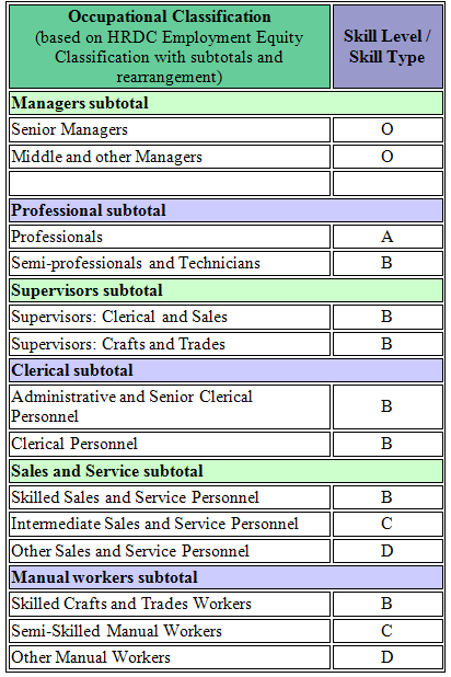 table displaying different occupational classifications and associated skill level or skill type