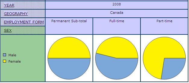 pie graph displaying the share of men and women by employment form