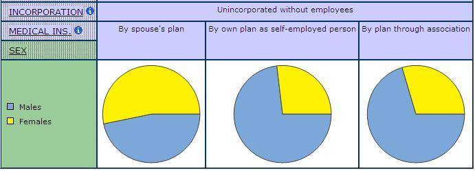 pie graph displaying the source of medical insurance coverage for unincorporated self-employment without employees for men and women