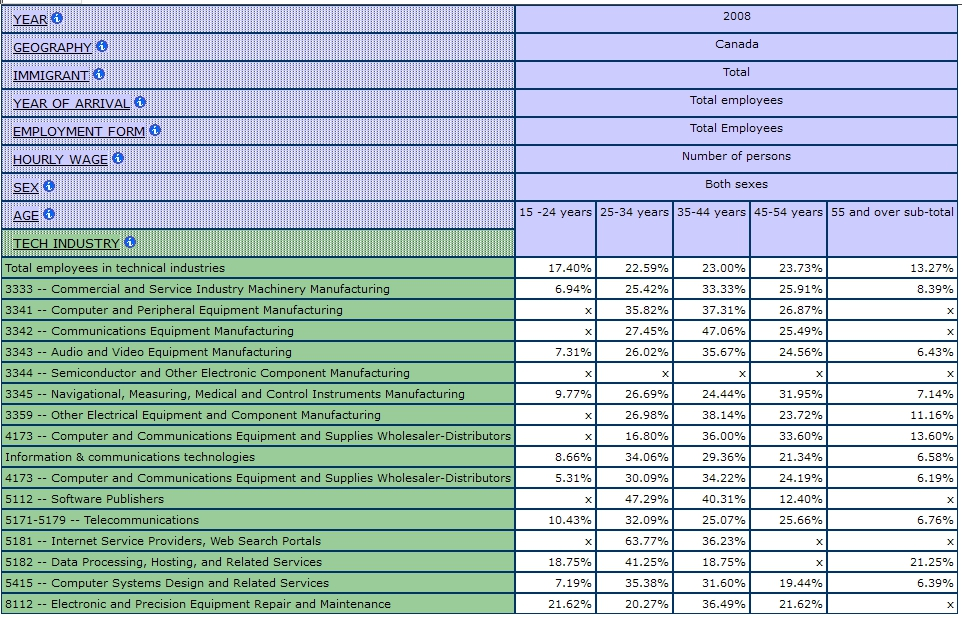 table dispalying percentages of Information Technology Industry by Age, Total Employees