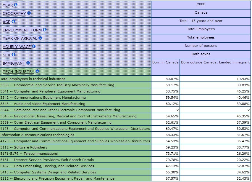 table displaying the percentages in each information Technology Industry by Immigrant Status, Total Employees