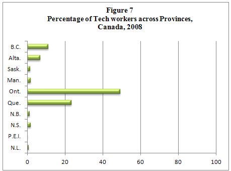 bar graph displaying the percentage of information technology workers across all Canadian provinces