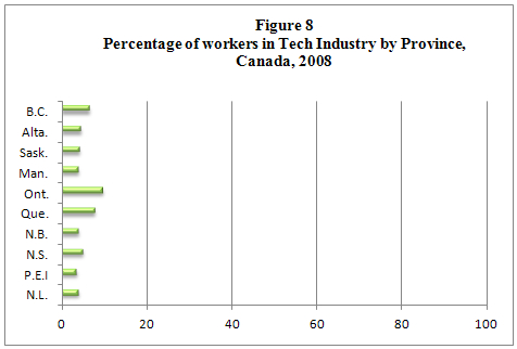 bar graph displaying the percentage of information technology industries by all Canadian provinces