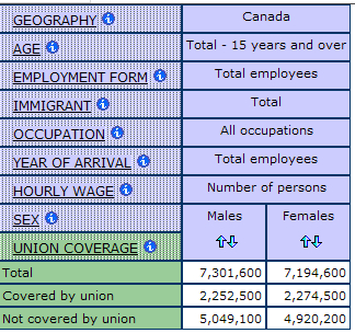 example of a multidimensional statistical table displaying the counts of union coverage for men and women