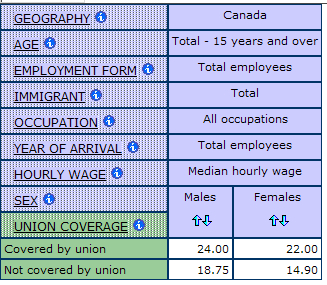 table displaying the median hourly wage for men and women by union coverage