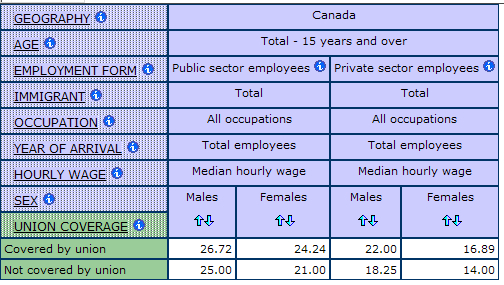 table displaying the Median Hourly Wage by Union Status, and Sector for men and women