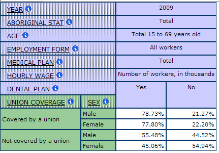table displaying the percentage of workers with and without dental Benefits by Union Coverage and Sex